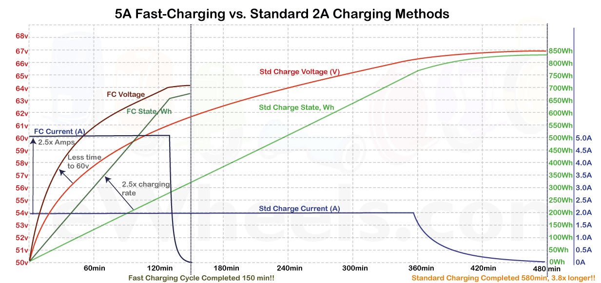 Electric Unicycle Fast Charging vs Standard Charging