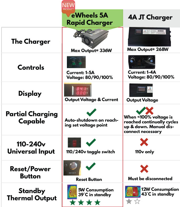 Comparison of the Gen III & Gen IV Electric Unicycle Fast-chargers