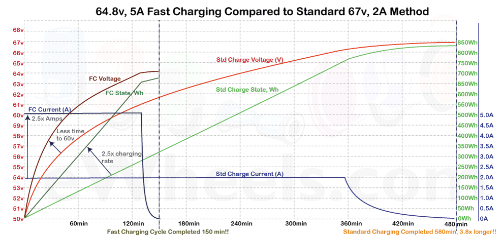 5A-Charge-Cycle-Analysis