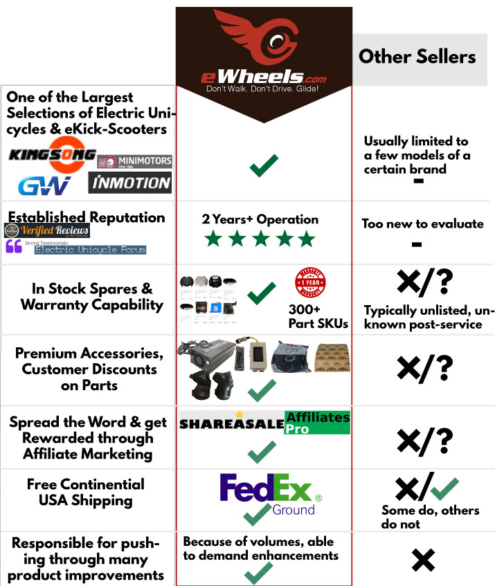 Why Buy from eWheels.com the Top Ten Reasons why we are the best Electric Unicycle Distributor