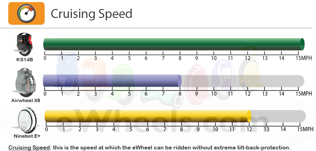 KS 14B Cruising Speed
