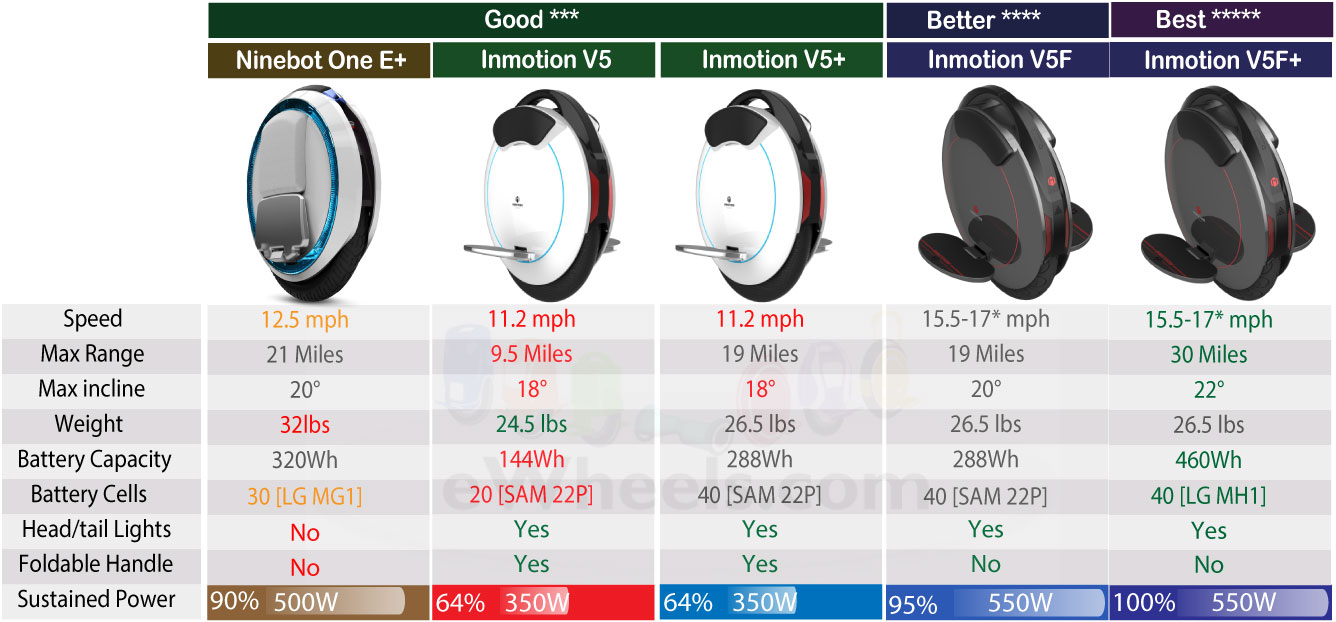 Inmotion-V5F-vs-Ninebot-One-E-Model-Comp