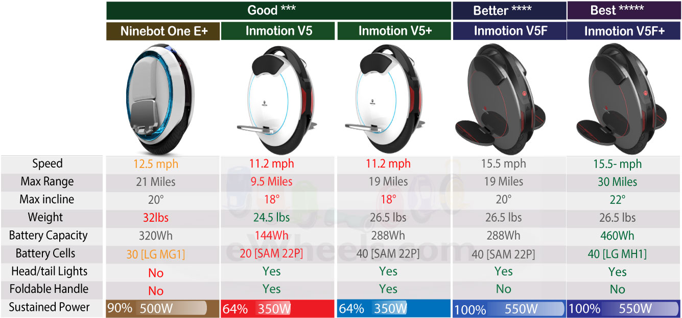 Inmotion-V5F-vs-Ninebot-One-E-Model-Comparison-v3.jpg