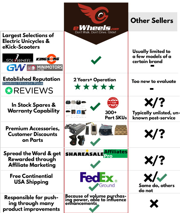 Why Buy from eWheels.com. Top Ten Reasons why we are the best Electric Unicycle Distributor