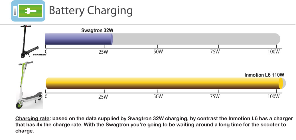 scooter-charging-compared