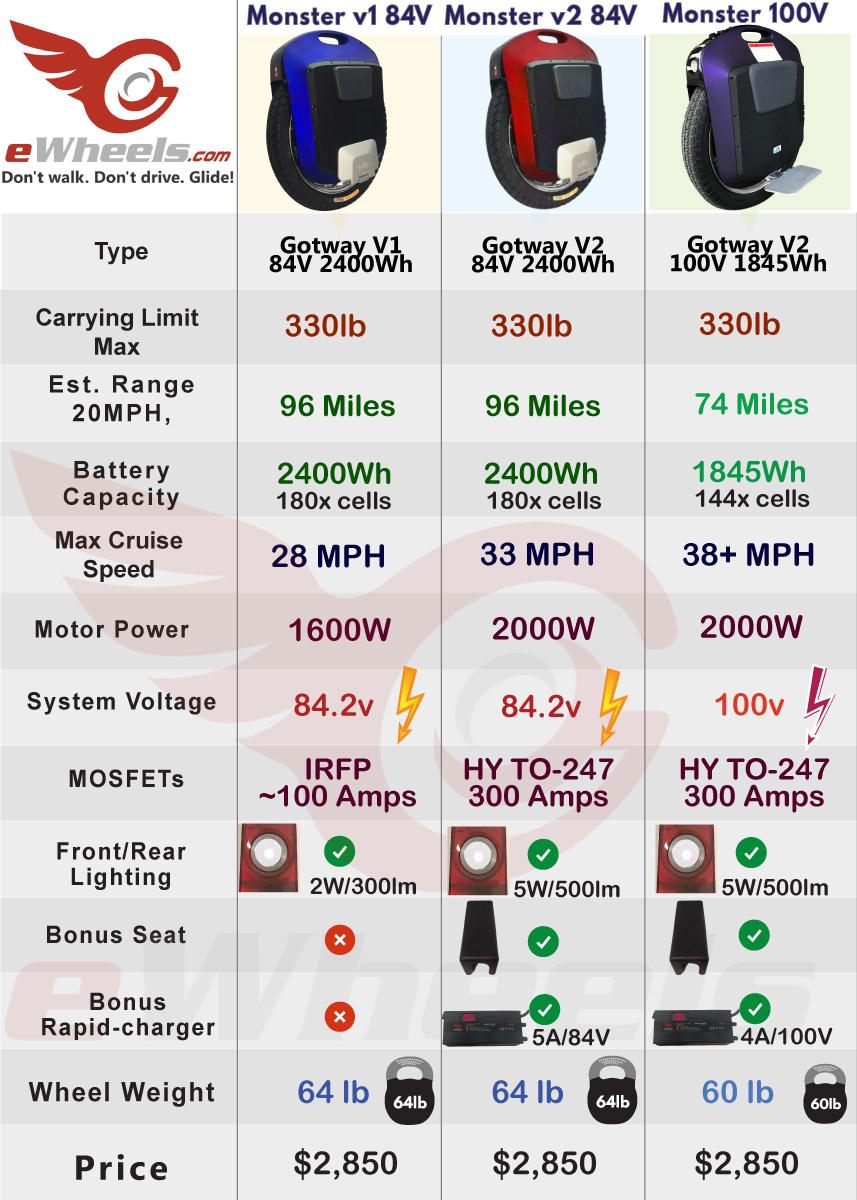 Gotway Monster Version Specification Comparison