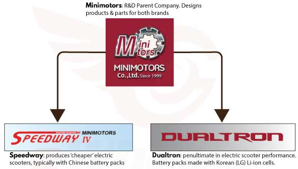 Organizational chart between Speedway, Minimotors & Dualtron