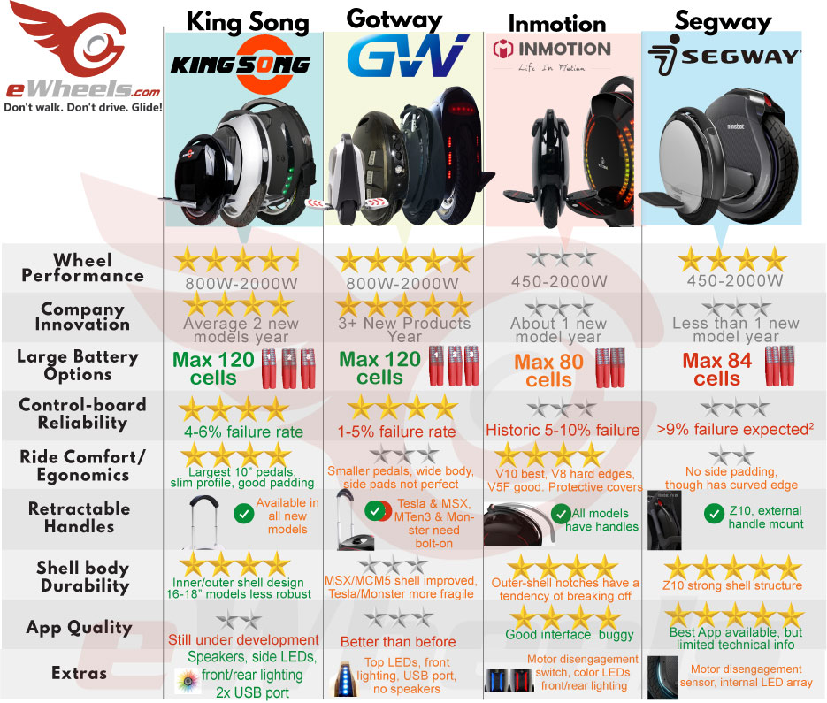 Electric Unicycle Manufacturers Overview & Comparison IPS Gotway Ninebot Segway King Song Inmotion Solowheel