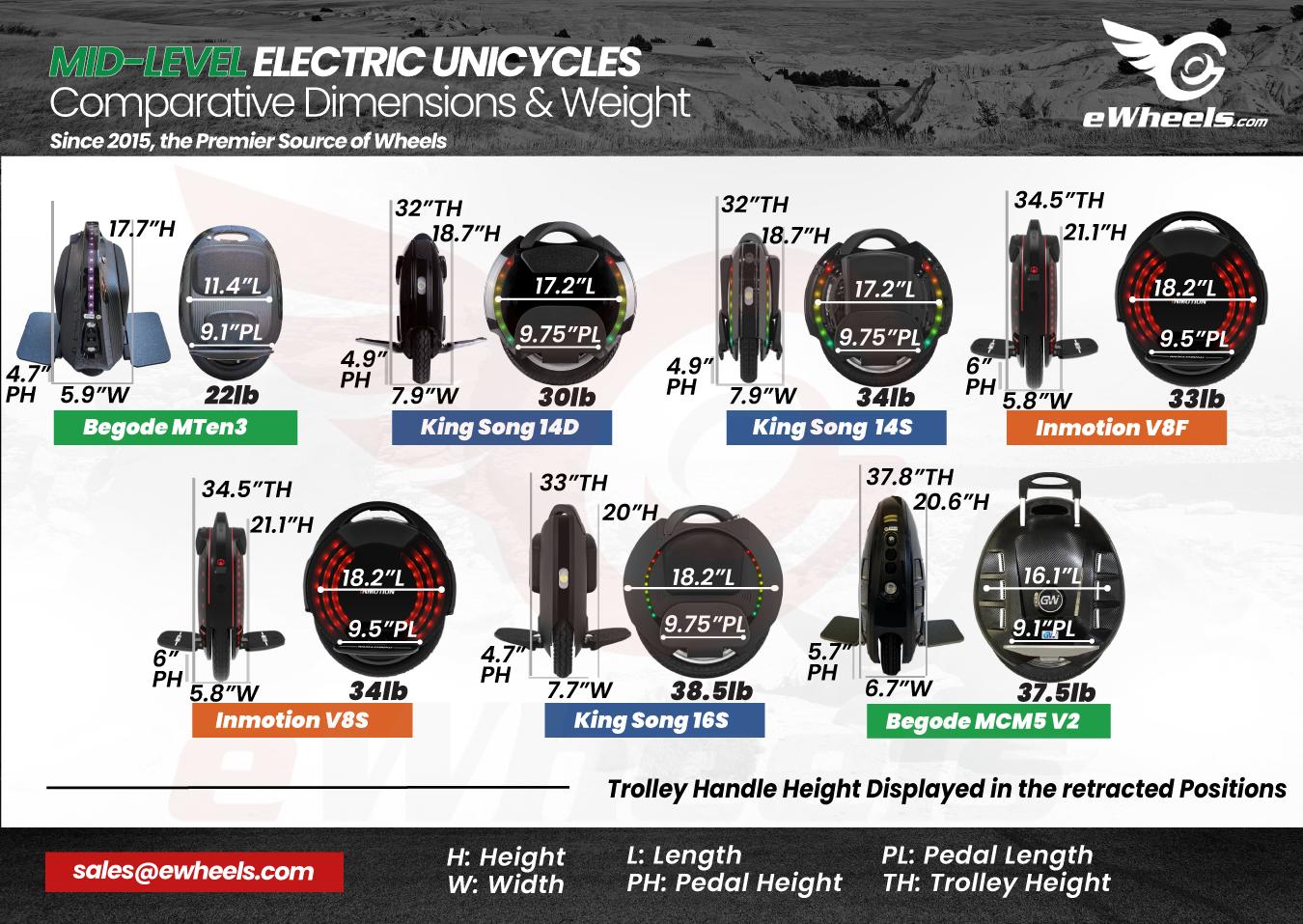 Mid-Level Electric Unicycle, Dimensions Weight Comparison, v1. Gotway MTen3, King Song 14D, 14S, Inmotion V8F, V8S, 16S, Begode MCM5v2