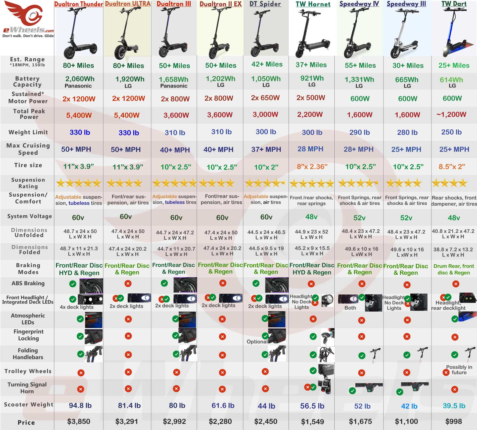 Electric Scooter Comparison Chart Table of Specifications, Dualtron, Speedway, Turbowheel, Ninebot Inmotion