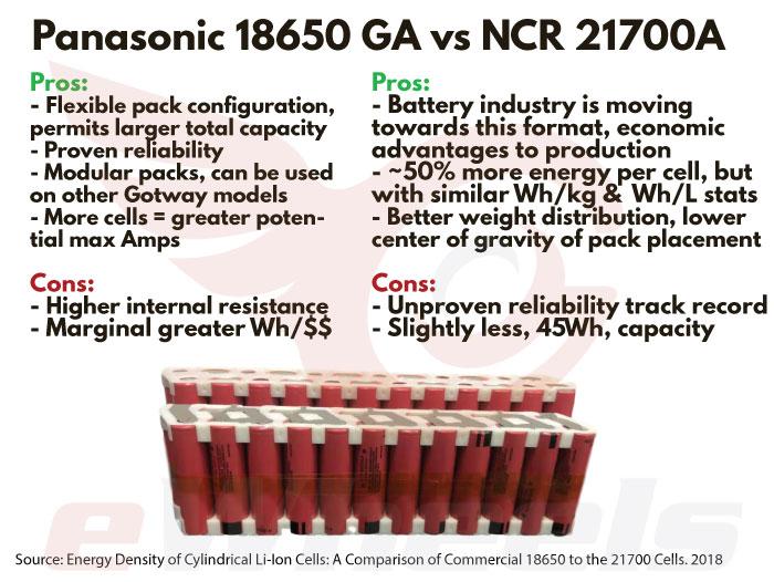 Gotway Nikola Panasonic 21700 NCR21700A vs 18650 GA