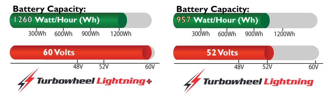 Turbowheel Lightning Battery Comparison