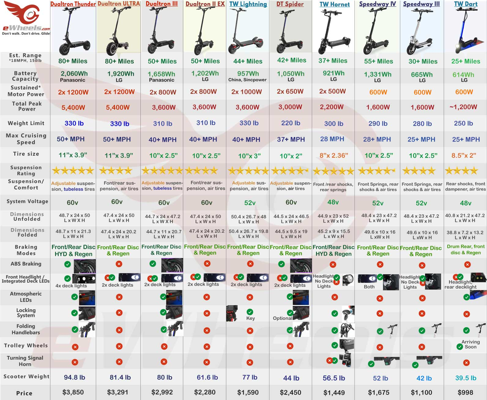 Electric Scooter Comparison Chart Table of Specifications, Dualtron, Speedway, Turbowheel, Ninebot Inmotion, Thunder, Zero 10X, Zero 9, Dart, Hornet, Lightning