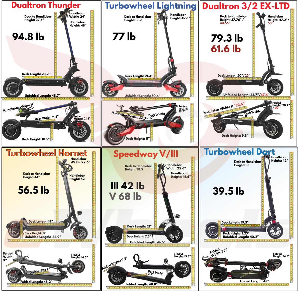 Electric Scooter Dimensions & Weight Comparison Summary Graphic, v1.4