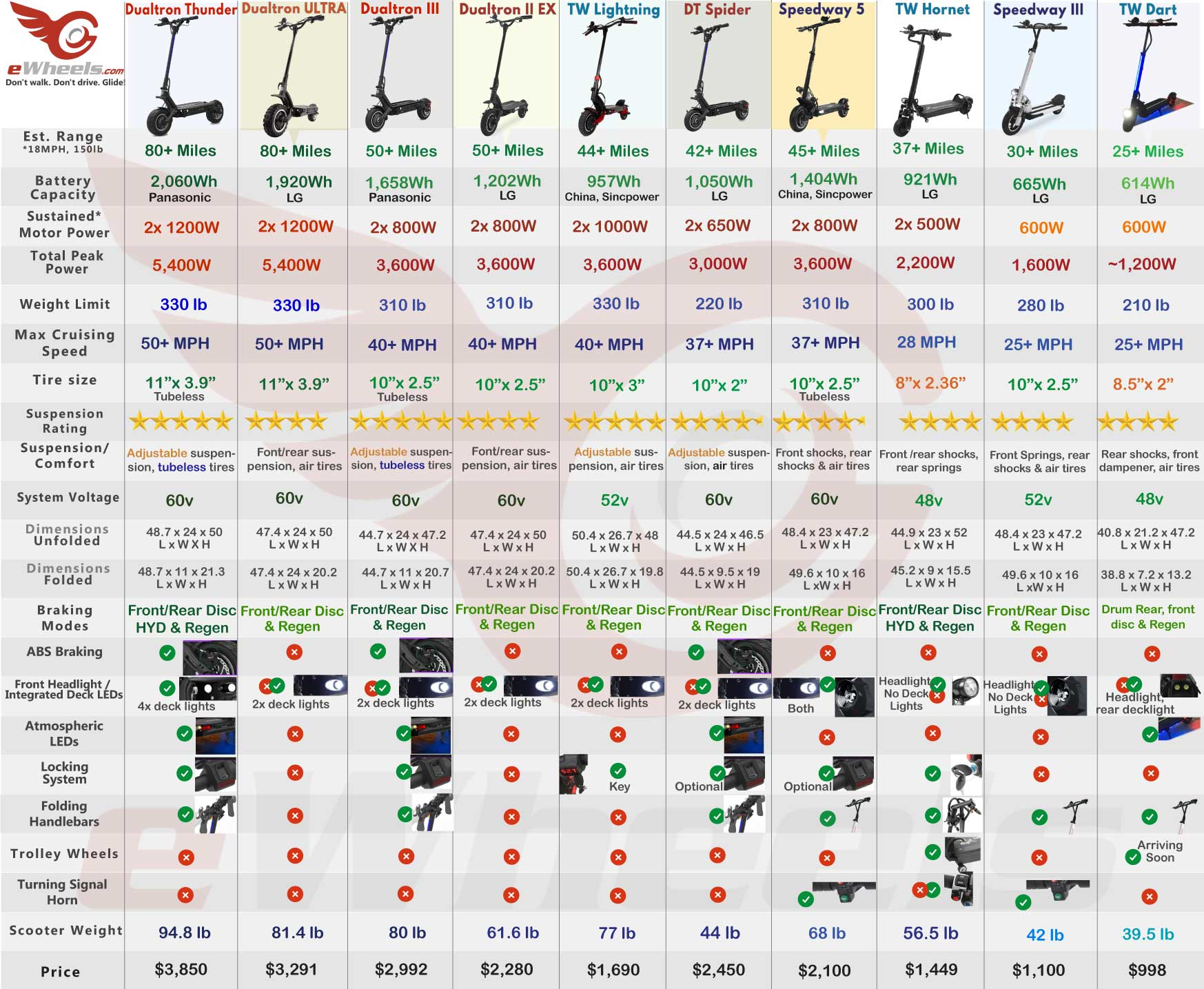 eScooter Electric Scooter Comparison Chart Table of Specifications, Dualtron, Speedway, Turbowheel, Ninebot Inmotion, Thunder, Zero 10X, Zero 9, Dart, Hornet, Lightning