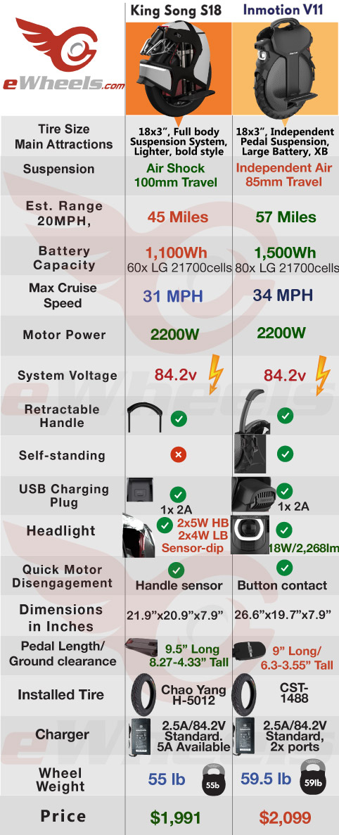 Inmotion V11 vs King Song S18 Electric Unicycle Comparison & Specs