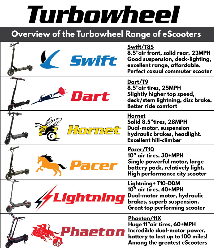 Turbowheel eScooter Scooter Comparison Specifications