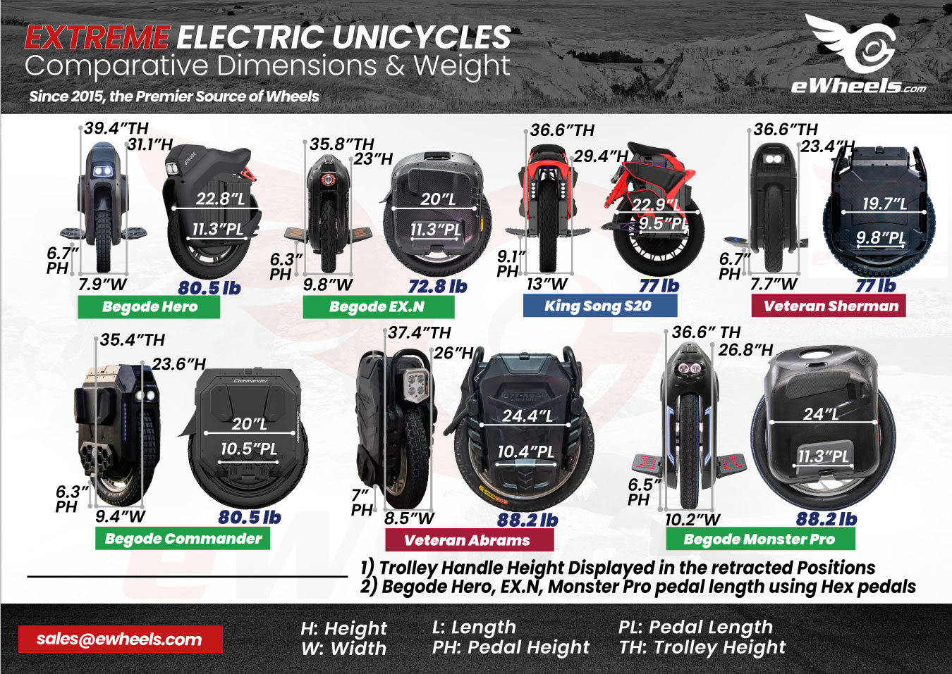 Extreme Electric Unicycle, Dimensions Weight Comparison, v1.2. Begode Hero, EX.N, King Song S20, Veteran Sherman, Begode Commander, Veteran Abrams, Monster Pro MonsterPro