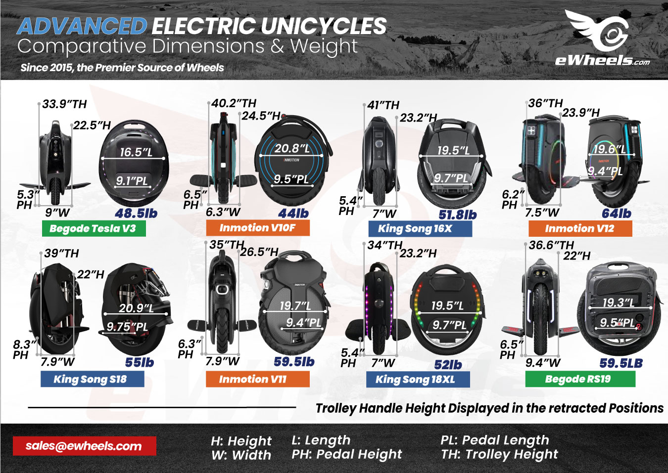 Advanced Electric Unicycle, Dimensions Weight Comparison, v1. Gotway Tesla V3 T3, Inmotion V10F, King Song 16X, Inmotion V12, S18, V11, 18XL, Begode RS 19